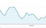 Image Showing Sudden Traffic Drop in April